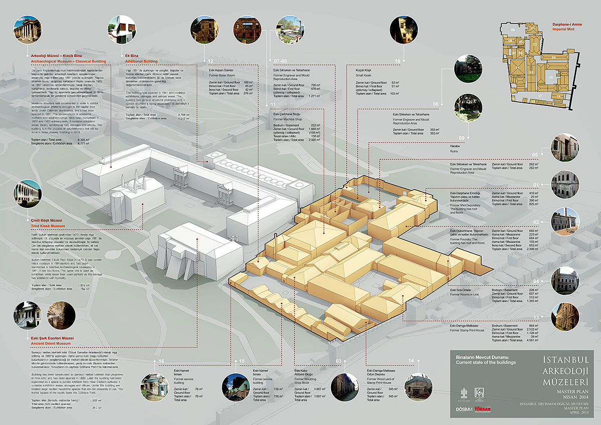 Master plan for Istanbul Archaeological Museums and Topkapi Area. Turkey